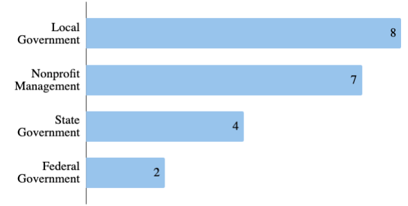 bar graph showing 8 students interested in local government, 7 interested in nonprofit management, 4 in state government, and 2 in federal government